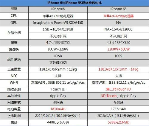 iPhone6S来了,买6还是6S呢?