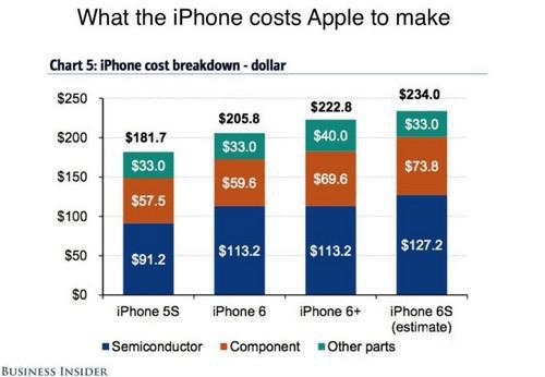 iPhone 6s成本为234美元是这么来的