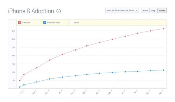 """买iPhone 6的太多了 都是价格惹的""""祸"""""""