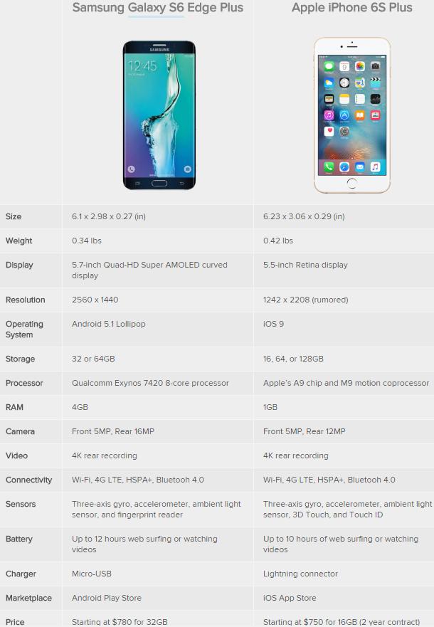 iPhone6S vs Galaxy S6:谁更出色
