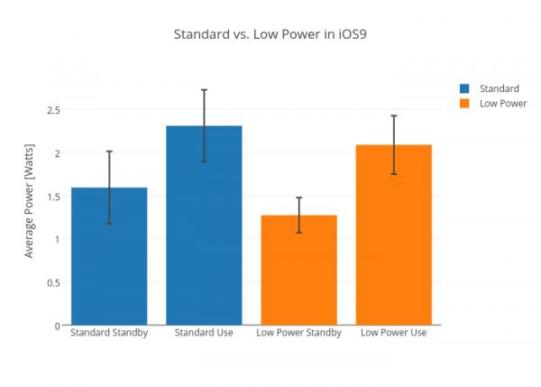 实测:iOS 9 省电/标准模式续航相差 43%