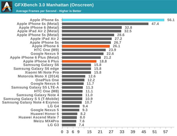 速度测试: 苹果与安卓比一比才知道有多好