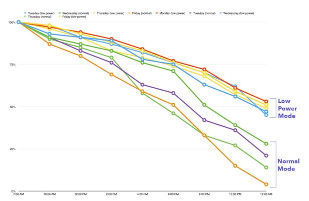 iOS 9低功耗模式续航可增加3小时