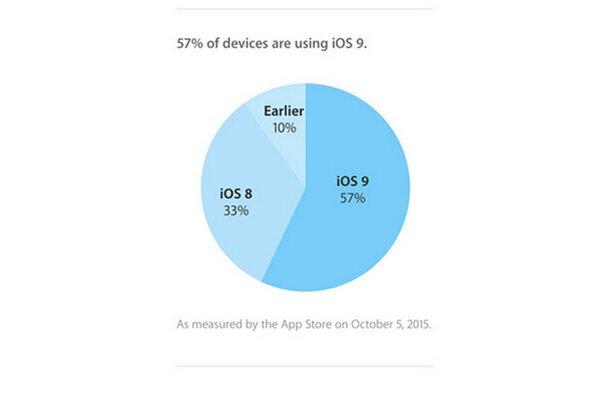 iPhone6s/Plus推动,iOS9安装率三周内达到57%