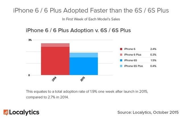 iPhone 6s销量远高于6s Plus 相差四倍