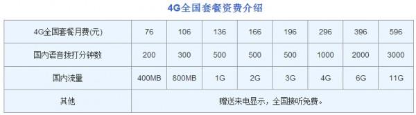 iPhone 6s合约机哪家更便宜?三运营商合约价逐一算