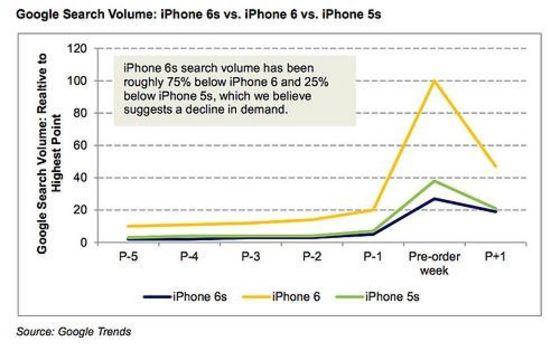 iPhone6s身陷故障门:平庸的苹果时代来临