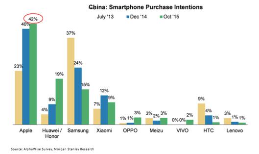 中国人最想买的手机是什么?