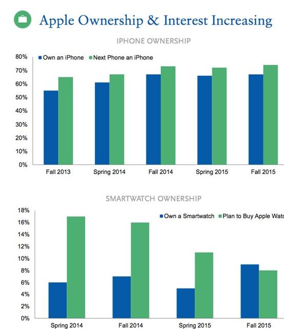苹果iPhone使用人群低龄化:67%青少年拥有