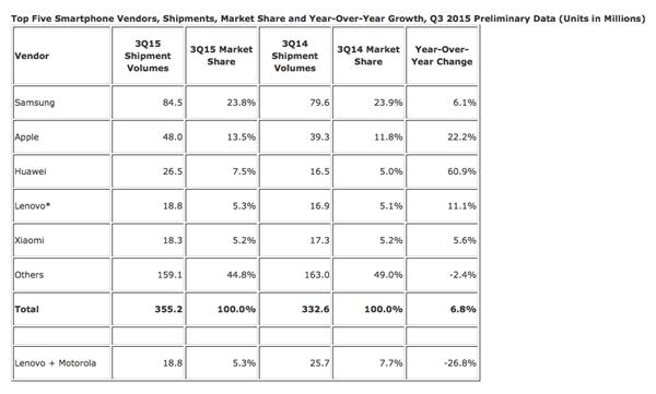 智能手机市场趋饱和:第三季度苹果份额占13.5%