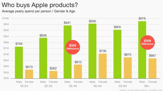意料之外:老男人更舍得花钱买苹果设备