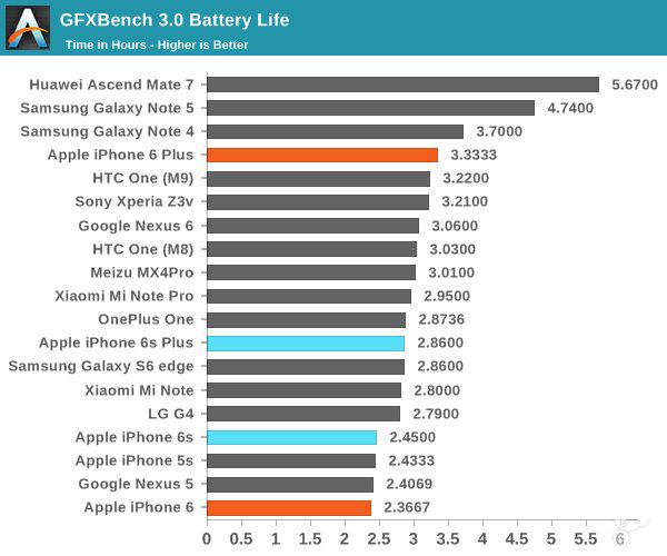 苹果iPhone6s/6s Plus续航和充电测试对比