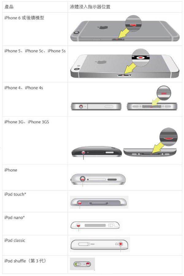 如何检查苹果iPhone手机是否进水?