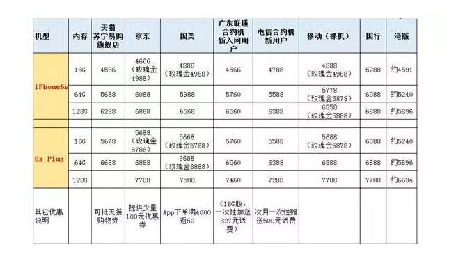 双十一iPhone6s哪买最便宜?看这里
