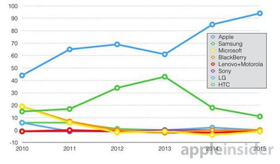 iPhone暴利  占手机产业94%的利润