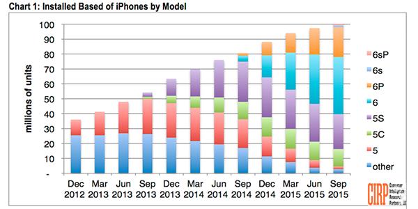 """iPhone美国市场或将迎来最大的""""撕逼生死战""""。"""