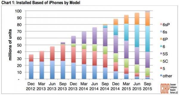 苹果调查统计:小屏iPhone6最热门