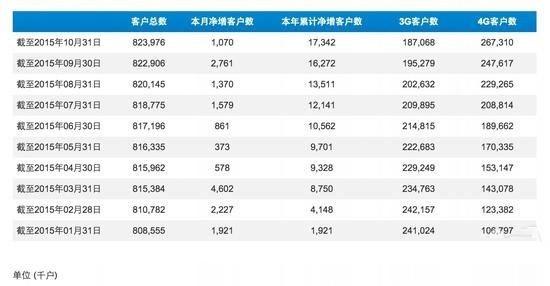福布斯:10月份中国iPhone销售情况良好!