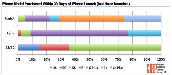 5.5英寸iPhone6s Plus成主流:大屏是趋势