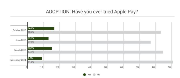 因为有 Touch ID  Apple Pay 才能愉快的玩耍