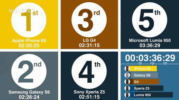 iPhone 6s开机只需13秒: 完胜其它品牌旗舰