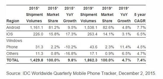 iPhone逆势增长 今年出货量将达2.26亿部