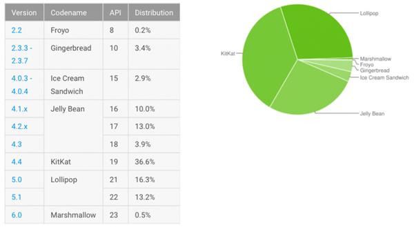 iOS 9安装率已达71%  近期增长放缓