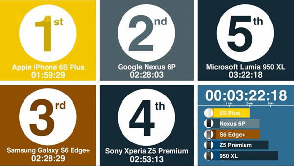 大屏旗舰开机速度比拼:iPhone 6s Plus占首位
