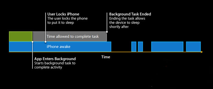 """苹果iOS从""""伪后台""""到智能后台"""