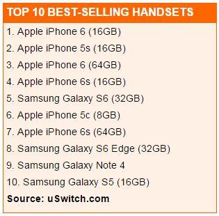 2015英国最受欢迎手机:前十iPhone占六席