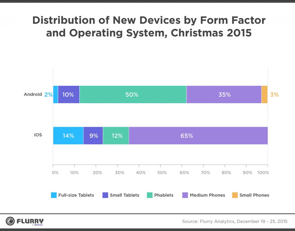 Android 和 iOS 生态区别在哪?后者更多元
