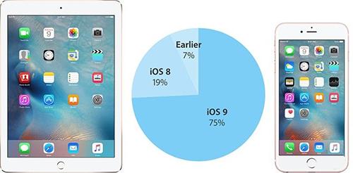 iOS 9安装率已达四分之三 你还在犹豫吗?