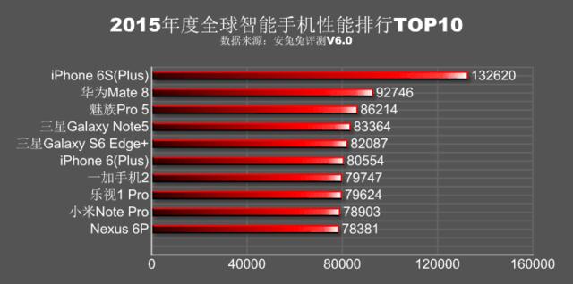 2015手机性能跑分排行:苹果A9完胜