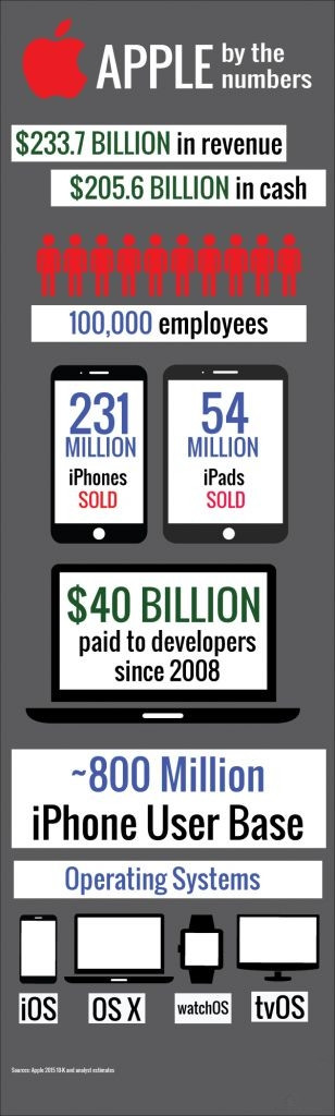 数据告诉你,苹果公司的规模到底有多大?