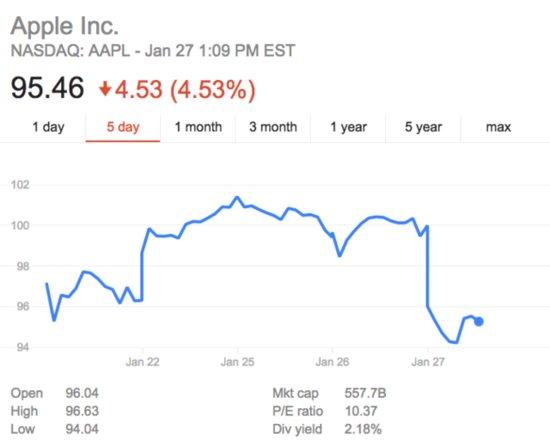 iPhone超速增长时代或终结 卖不好是因为太贵
