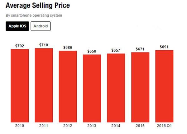 苹果iPhone利润率惊人,秒安卓的原因是什么