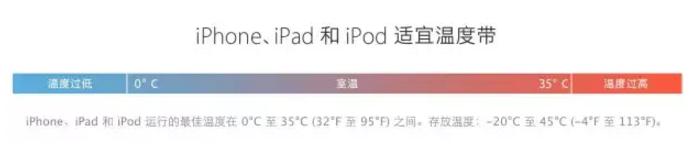iPhone电池这样最耐用!!!