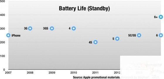 iPhone 7变薄,会不会影响续航?