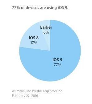 升iOS 9迫在眉睫:5000万iOS 7及以下用户或遭监控
