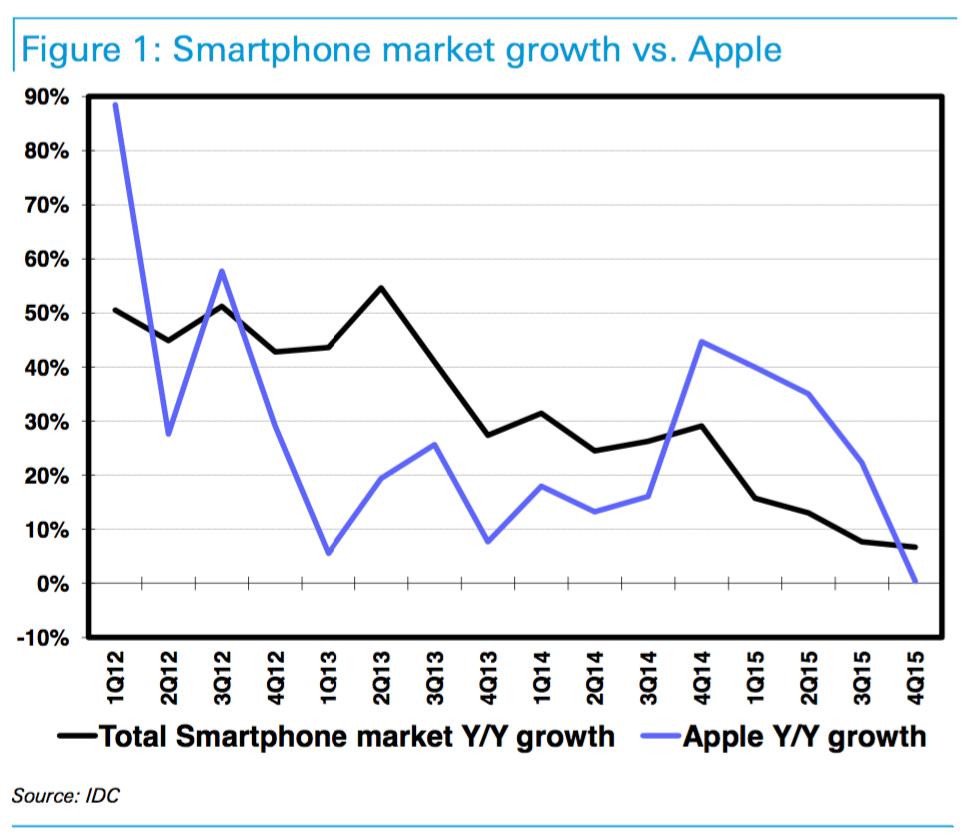 智能手机市场开始出现问题:苹果更为严重