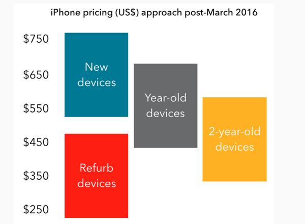 iPhone SE在 iPhone 产品组中的定位21号即可揭晓