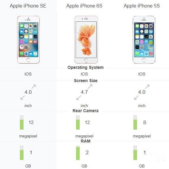 iPhone SE内存只1GB?你的购买热情还在不在