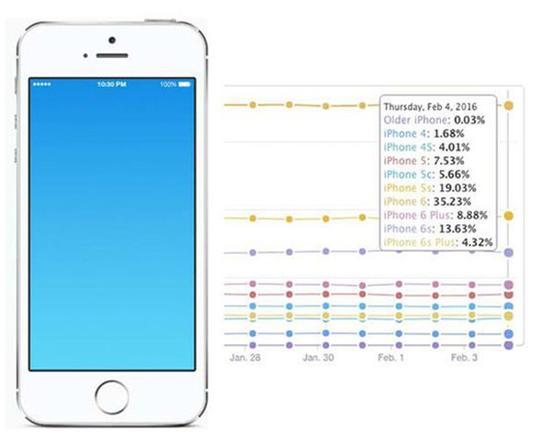 iPhone SE点评:如此无趣 却又如此给力