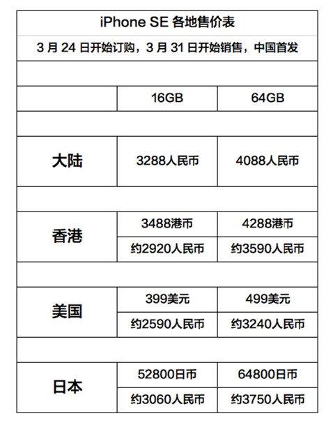 哪儿买苹果iPhone SE最便宜?