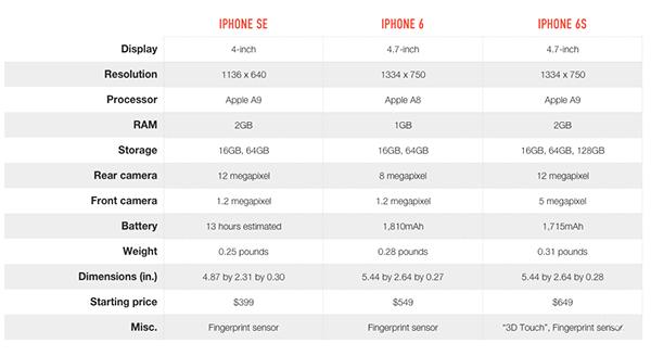 iPhoneSE对比iPhone6s:相似而又不一样
