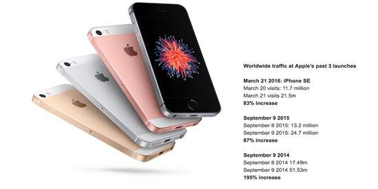 iPhone SE反响一般:只有中国和印度用户喜欢