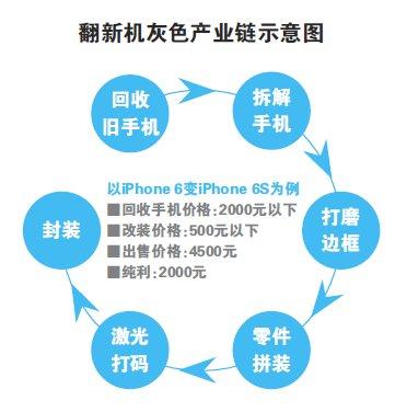 翻新坑惨果粉的不止iPhone SE还有6/6s
