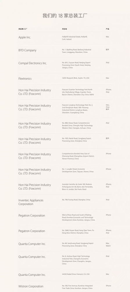 苹果18家组装工厂竟然有14家在中国