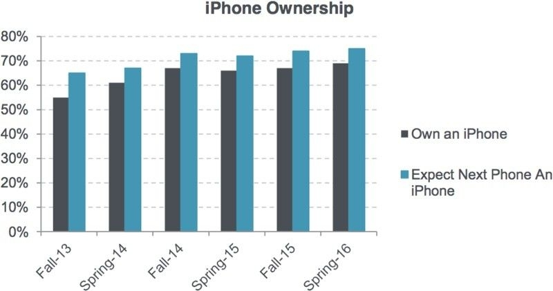 买手机就买苹果!青少年对 iPhone兴趣上升