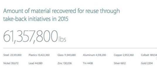 苹果通过回收iPhone赚到3亿元的黄金?不可能